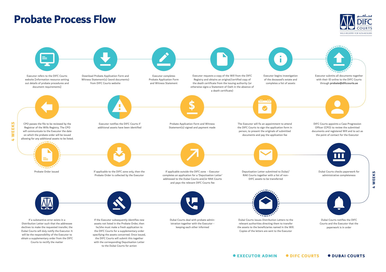 probate_process.png