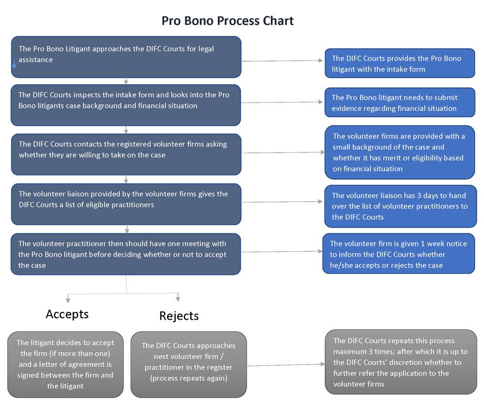 Pro-Bono-Process-Chart.jpg
