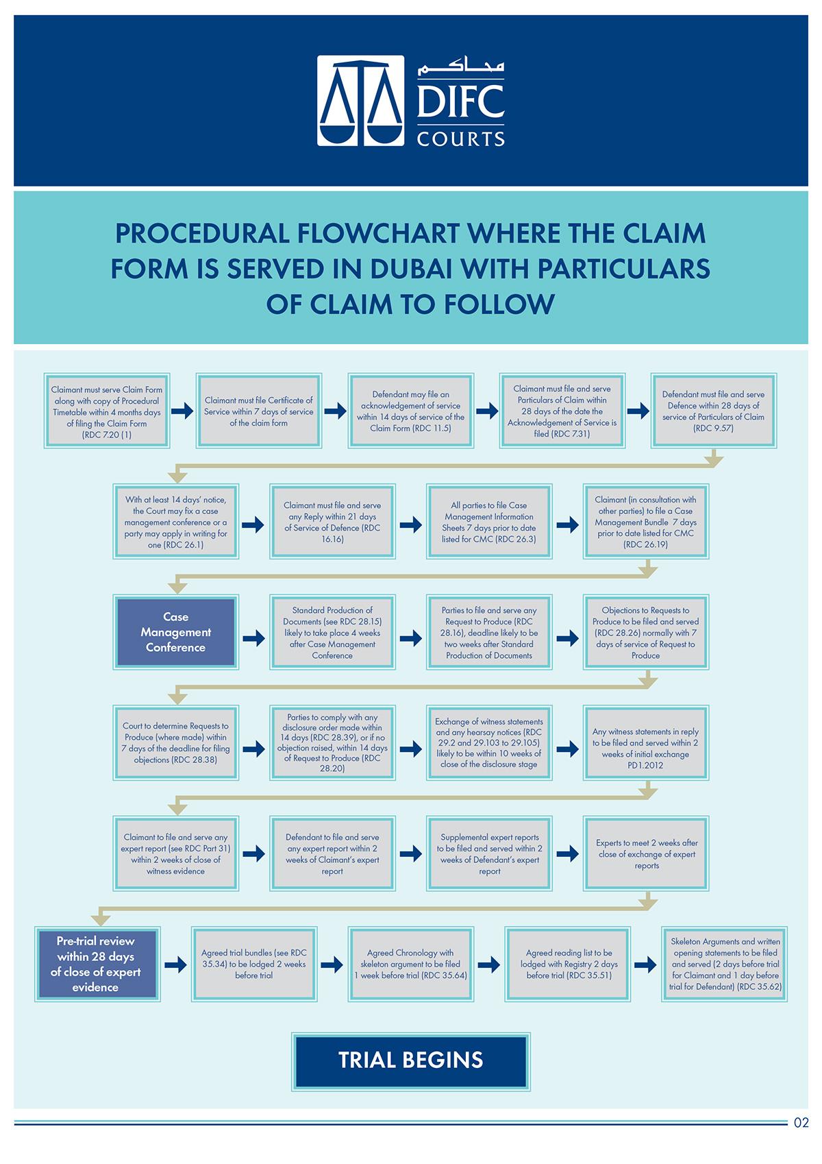 difc-case-progression-flow-charts-3.jpg