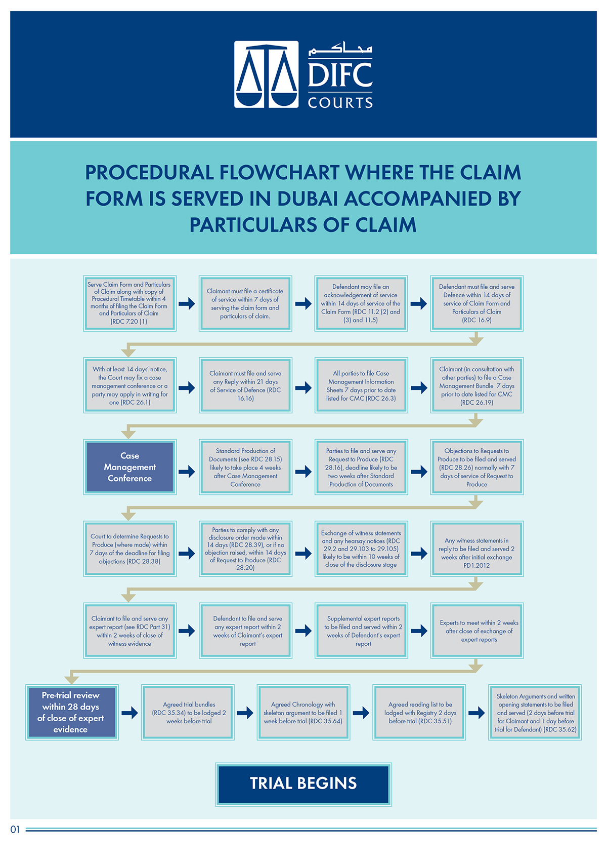 difc-case-progression-flow-charts-2.jpg